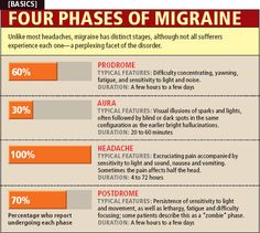 """phases on migraines don't like that they use the word """"headache"""" on this chart though.  headaches and migraines are NOT the same thing"""