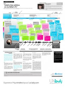 Experience Map is an important design tool to understand our product/service interactions from users' point of view. One experience map is b...