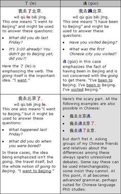 Chinese verbal aspect example le and guo Chinese Sentences, Chinese Phrases, Chinese Words, Basic Chinese, Chinese English, Learn Chinese, Mandarin Lessons, Learn Mandarin, Chinese Language