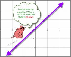 diagram with Mr. Piggy wishing there is an escalator. It is a work-out when the slope is positive