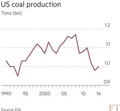 US coal crisis deepens as gas prices fall - FT.com