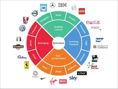 Best. Closest Brand archetype wheel to slideshare presentation - http://www.slideshare.net/EmilyBennett/archetype-overview-from-the-hero-and-the-outlaw