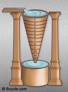 Clock-http://www.buzzle.com/articles/ancient-egyptian-inventions.html