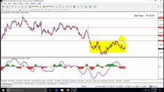 How To Trade Range Market In Forex
