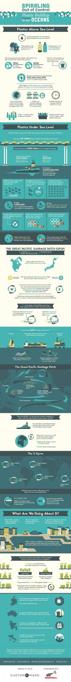 Disturbing infographic shows how plastic is clogging our oceans. #sustainability #oceans