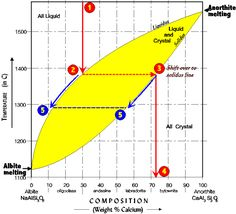 Solid Solution Phase Diagram