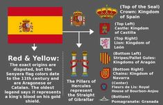 spanish flag and its meaning - Yahoo Image Search Results All World Flags, French Flag Colors, Spanish Flags, Map Symbols, Spain Flag, Early Childhood Centre, Spanish Basics, Countries And Flags, History Timeline