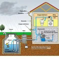Ways To Make Water From Air – Greenhouse Design Ideas Interior Tropical, Water From Air, Earthship Home, Water Collection, Rainwater Harvesting, Passive House, Water Storage, Water Conservation, Sustainable Architecture