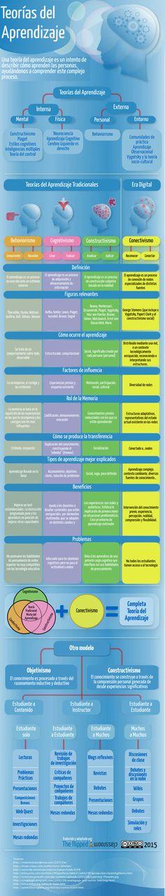 Infografía sobre las Teorías del aprendizaje. Básico para la organización de nuestro conocimiento y para el diseño de ABP y Flipped  Ven a vernos a  http://psicopedia.org