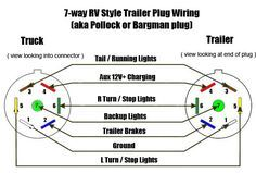 trailer wiring diagram 7 wire circuit truck to trailer trailers rh pinterest com 7 Blade Trailer Wiring Diagram 7 Round Wiring-Diagram