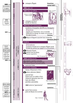 Chronologie 1800 / 1875 World History, Art History, Bataille De Waterloo, Historia Universal, Timeline, Civilization, American History, Bullet Journal, Notes
