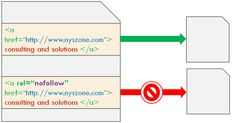 """The """"nofollow"""" attribute blocks rank credits that your page might give another website."""