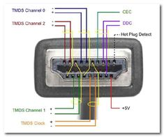 hdmi to rca cable wiring diagram photo al wire images electronics rh pinterest com
