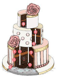 [ANLEITUNG] Mehrstöckige Torten stapeln … (Cake Diy)