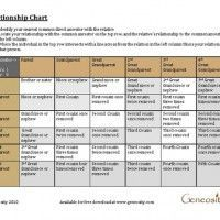 Free #Genealogy charts and forms
