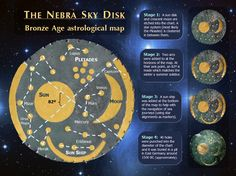 """sci-universe: """" This is the oldest depiction of the universe so far, and one of the most important archaeological finds of the Century. Called the Nebra sky disc, named for the town where it was."""