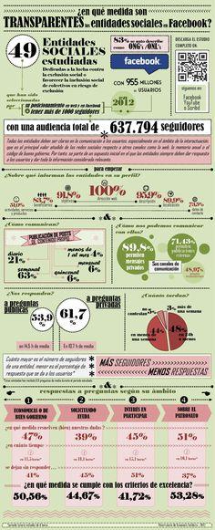 ¿Son transparentes las ONG en FaceBook? #infografia