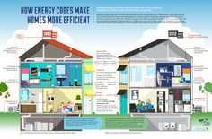 Energy code infographic 1024x673 Energy Codes Make Homes More Energy Efficient