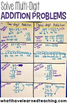 Here are examples of different ways to teach students how to solve two-digit and three-digit addition problems. These are great strategies for multi-digit addition. What a great anchor chart!