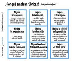 Rubricas (2) Flipped Classroom, Spanish Classroom, Teaching Spanish, Teaching English, English Study, Learn English, Class Tools, Evaluation, Parent Communication