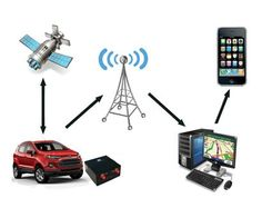 Vehicle tracking companies in UAE providing the most ideal way to track your vehicle at the real time. We're FMSi offers tracking system that will alert you to vehicle location and also will help you of the speed traps, accident car trouble and more. Vehicle Tracking System, Car Tracking Device, Tracking Software, Tracking Devices, Global Positioning System, Emergency Management, Home Security Systems, Gps Navigation