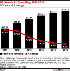US Search Ad Spending, 2011-2016, as of Jan 2012