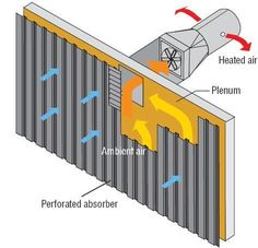 Solar air heating is a solar thermal technology in which the energy from the sun, solar insolation, is captured by an absorbing medium and used to heat air.