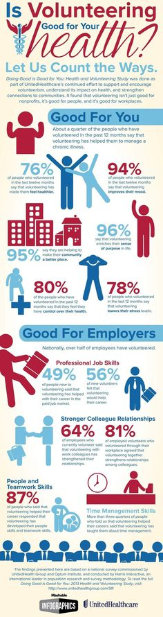 and Your Health, By the Numbers [INFOGRAPHIC] Here's another reason to volunteer: it's linked to better physical, mental and emotional health.Here's another reason to volunteer: it's linked to better physical, mental and emotional health. Volunteer Quotes, Volunteer Groups, Volunteer Work, Volunteer Ideas, Volunteer Gifts, Teen Volunteer, Teamwork Skills, Volunteer Management, Stress Management
