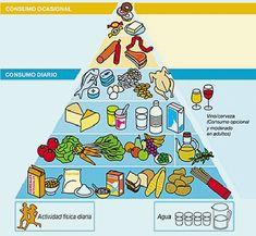 Todos necesitamos alimentarnos para vivir. En elámbitohospitalario y fuera de el, lo mas importante es llevar unaalimentación BALANC...