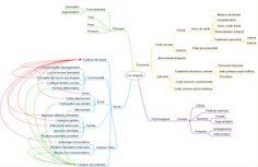 Cartes conceptuelles en Accueil et intégration et sciences humaines