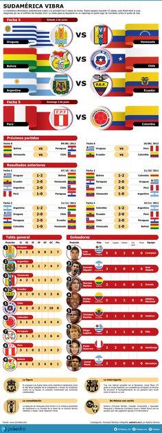 Uruguay, Argentina y Venezuela encabezan hasta ahora en ese orden la eliminatoria en el Cono Sur rumbo a Brasil 2014. Este fin de semana reinician los encuentros para definir las 4.5 plazas del área que participarán en la justa mundialista #Mundial2014 #infografia #infographic