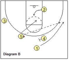 "Basketball Plays - ""90"" Series - Coach's Clipboard #Basketball Coaching"