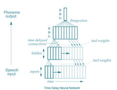Figure Showing Dynamic Approach (Time Delay Neural Network) in speech recognition problem Human Like Robots, Speech Recognition, Forms Of Communication, Deep Learning, Machine Learning, Artificial Intelligence, History, Thunder, Articles
