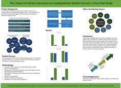 impact of library instruction on student success hargis - Google Search Information Literacy, Student Success, Assessment, Bar Chart, Positivity, Study, Google Search, Learning, Studio