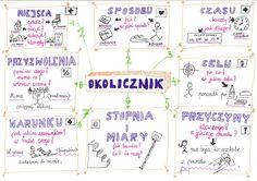 Polish Language, Aga, Grammar, Bullet Journal, Study, Education, School, Speech Language Therapy, Studio