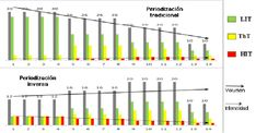 Periodización del entrenamiento http://blgs.co/7H3Ys8