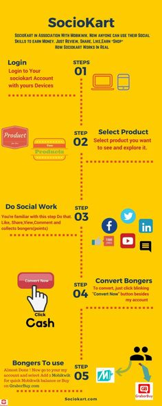 #infographic#howtouse#sociokart