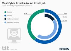 Most Cyber Attacks Are An Inside Job