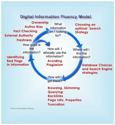 Digital Information Fluency Model - interactive