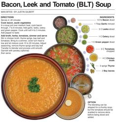 Behind the Bites: Bacon, Leek and Tomato Soup (BLT)