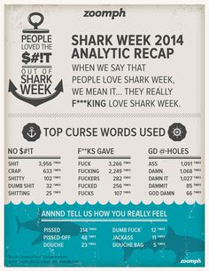 Last week we pulled over half a million unique pieces of content generated by in the first 48 hours, and then crunched the number. Shark Week, Infographics, Hate, Numbers, Social Media, Drop, Content, Times, Words