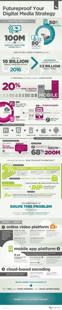 Zorg voor je online media strategie door voorbereid te zijn - #infographic #socialmedia #hardware #cloud