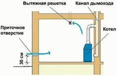 Схема естественной вентиляции котельной Line Chart, Diagram