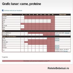 Protein, 6 Month Old Baby, 6 Month Olds, Baby Food Recipes, Periodic Table, Health, Periotic Table, Salud, Health Care