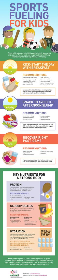 A smaller version of the Sport Fueling for Kids infographic