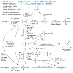 Sn1 Sn2 E1 E2 Flow Chart General Chemistry And