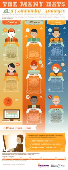 Many Hats of Community Manager infographic GetSatisfaction