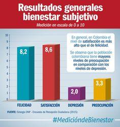 Colombianos tienen un nivel de felicidad de 8,2, mientras el nivel de satisfacción es de 8,6. #MedicióndeBienestar (@DNP_Colombia)