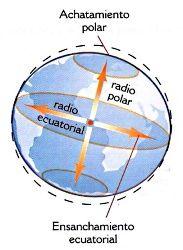 Resultado de imagen de los radios ecuatorial y polar de la Tierra