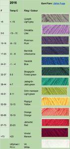 temperaturfilt tempereratur filt temperature blanket afghan color colour chart färger färgkarta